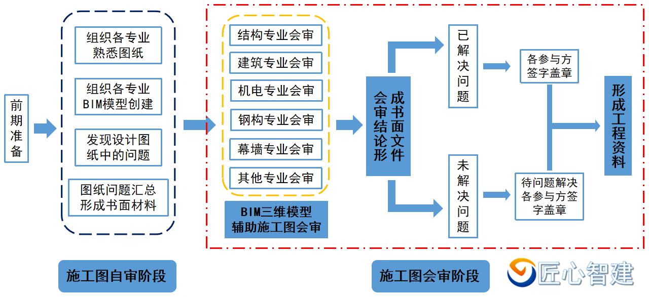 施工图会审流程