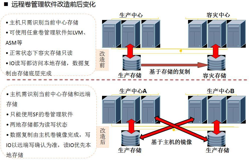 远程卷管理软件