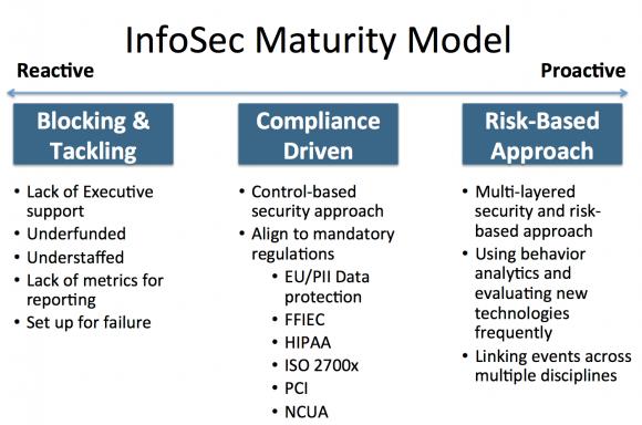 信息安全成熟度模型3