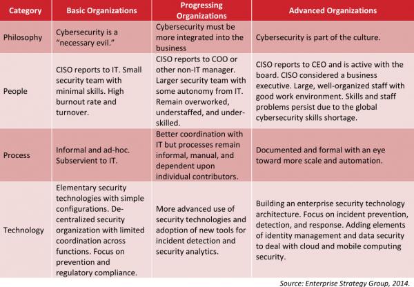 信息安全成熟度模型1