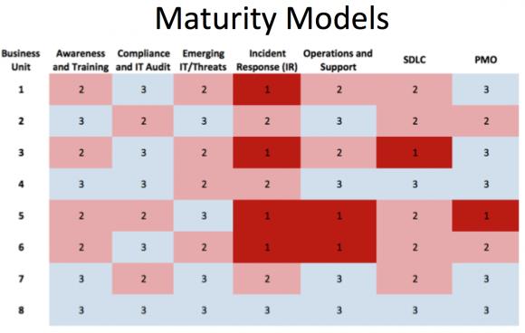 信息安全成熟度模型2