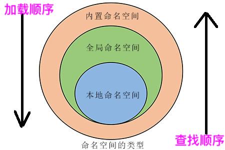 46名称空间与作用域-简单.png?x-oss-process=style/watermark