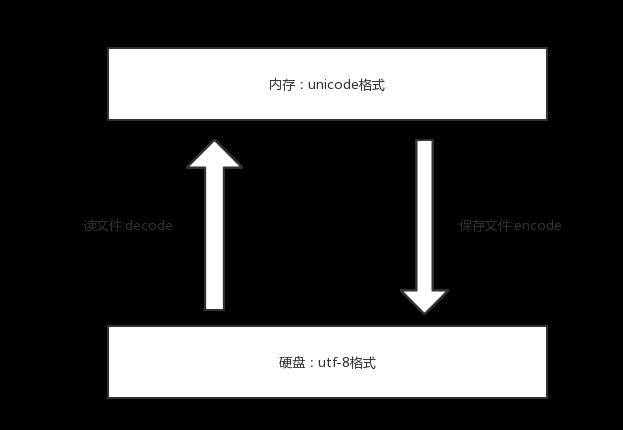 046-字符编码-utf8与Unicode转换.png?x-oss-process=style/watermark