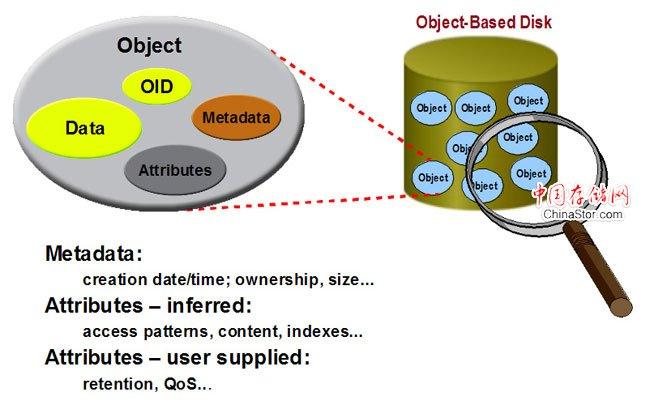 什么是对象存储?OSD架构及原理