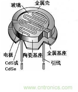 光敏电阻原理 光敏电阻的工作原理(图解)