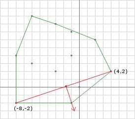 图6b:第二个迭代:新的单纯形和方向