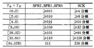 SPR的设置和主从时钟周期比值之间的关系