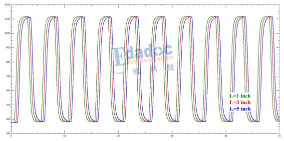T拓扑-扫描L1段的波形