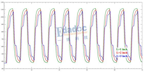 T拓扑-扫描L3段的波形
