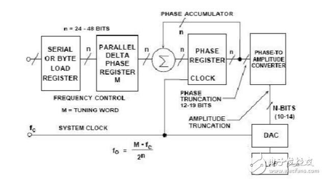 dds技术的基本原理
