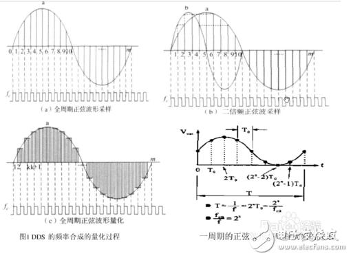 DDS信号发生器原理与经典设计方案