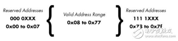 I2C总线中8bit和10bit有什么区别