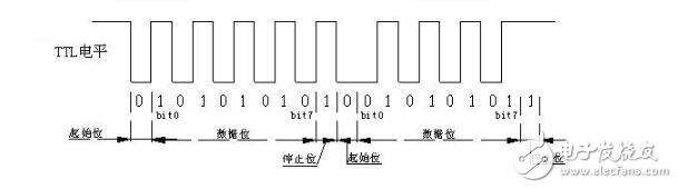 uart接口的时序分析