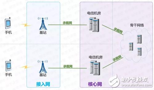 什么是核心网?核心网是如何定义的?