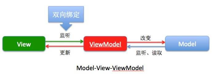 mvvm框架