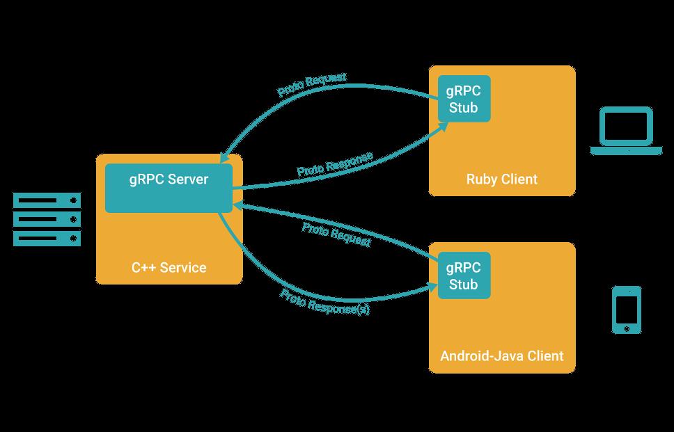 gRPC架构图|图片来源www.grpc.io