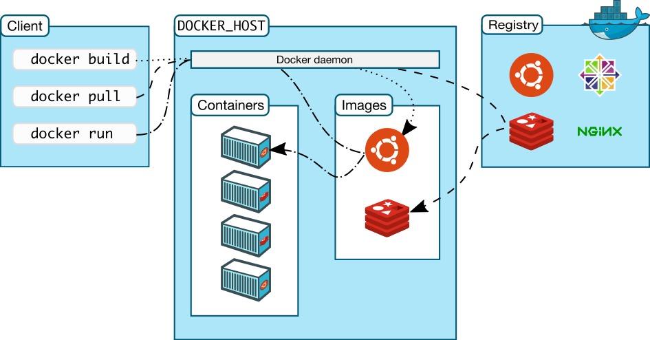 Docker构架