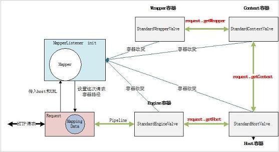 图 10.Request 在容器中的路由图