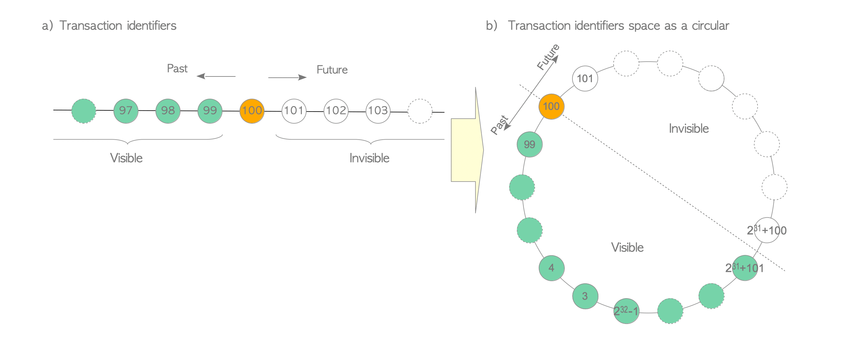 Fig. 5.1. Transaction ids in PostgreSQL.