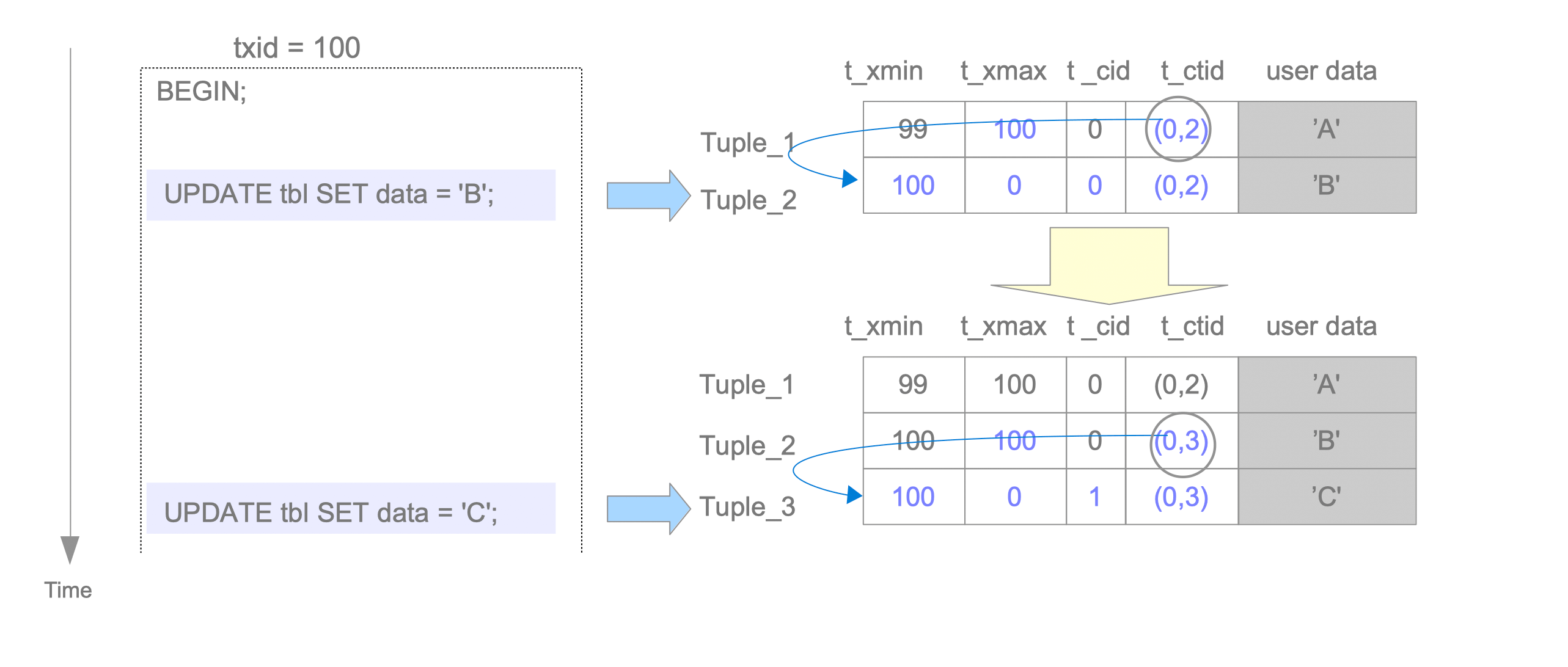 Fig. 5.6. Update the row twice.