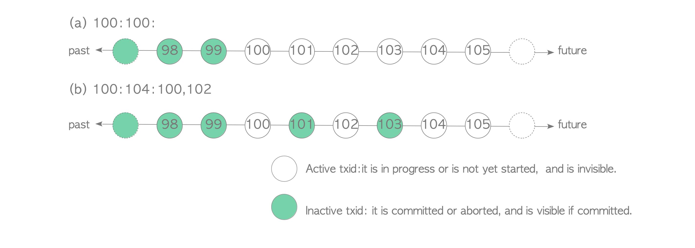 Fig. 5.8. Examples of transaction snapshot representation.
