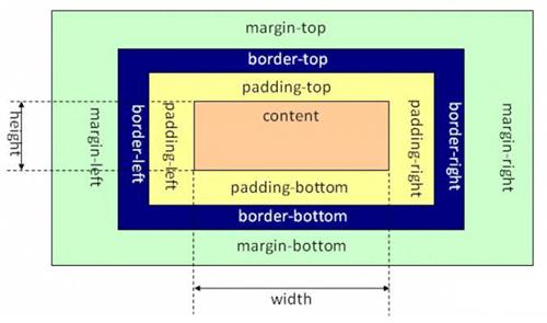 CSS盒子模型