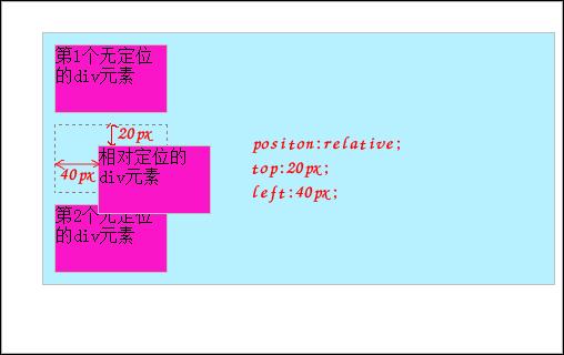 position:relative;