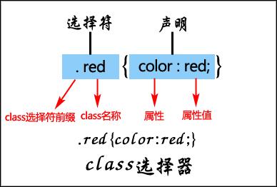 CSS的class选择器