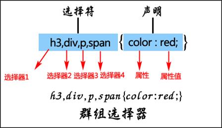CSS群组选择器