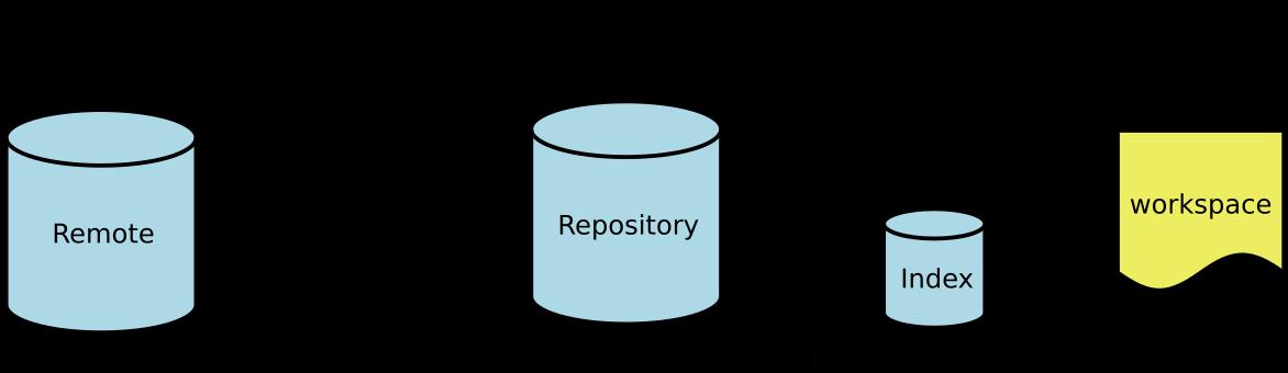 Git常用命令及方法大全