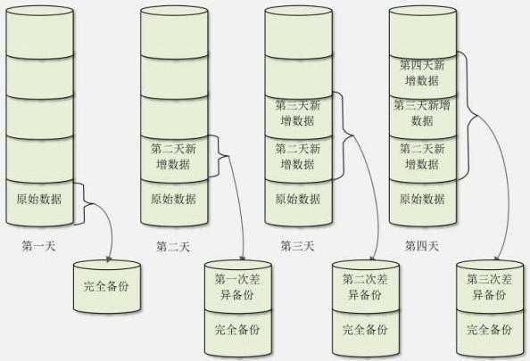 Linux备份策略(完全备份、增量备份和差异备份)详解