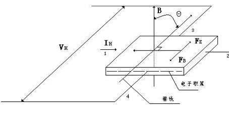 GM505高斯计使用方法图解(图1)