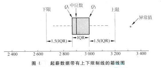 Image:图1 起薪数据带有上下限制线的箱线图.jpg