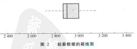 Image:图2 起薪数据的箱线图.jpg