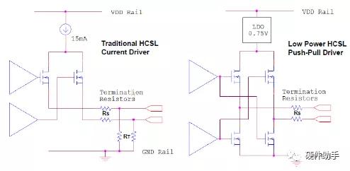HCSL和LPHCSL输出电路结构