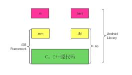 跨平台结构
