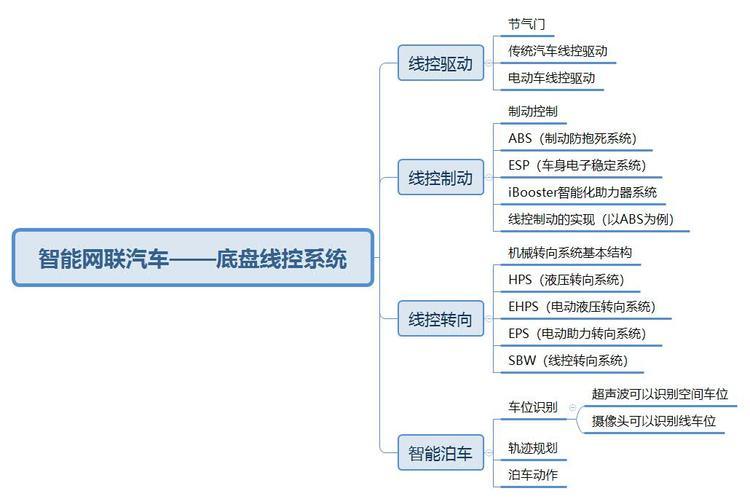 智能网联汽车——底盘线控系统.jpg