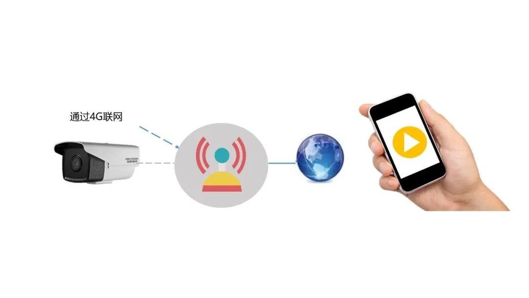 【搭建方案】视频云端协同服务平台解决户外移动电力工程、勘探作业等情况下视频监控无网无电问题EasyGBS的博客-.
