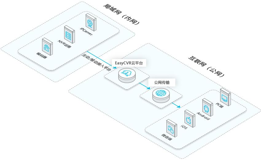 EasyCVR架构图 2.5D.png