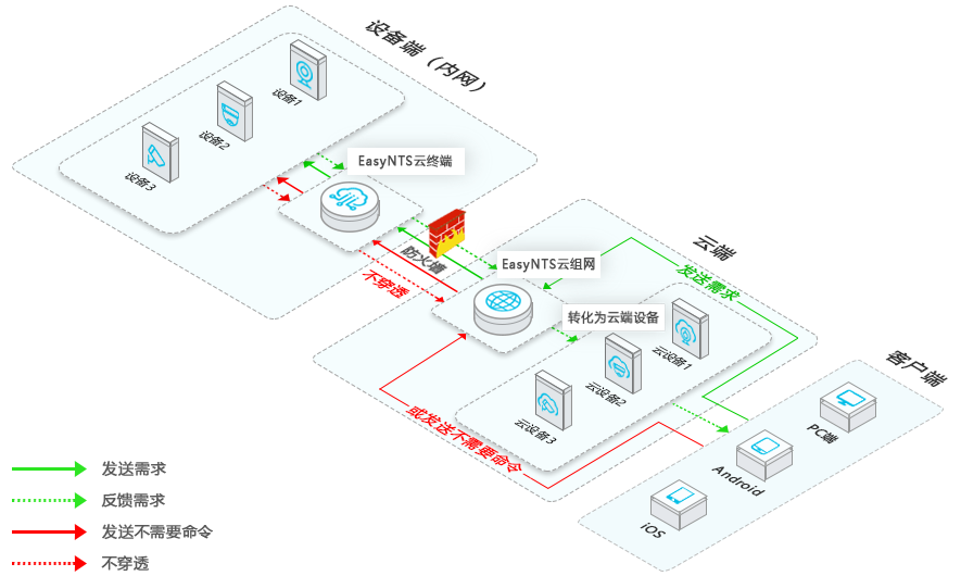 EasyNTS架构图22.5D.png