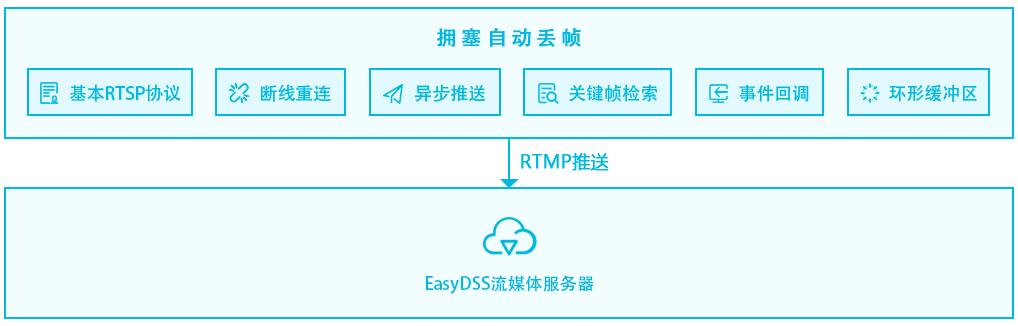 EasyRTMP架构1.png