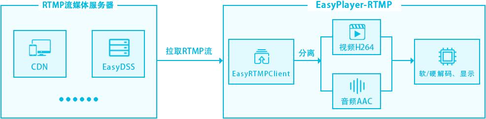EasyPlayerRTMP.png