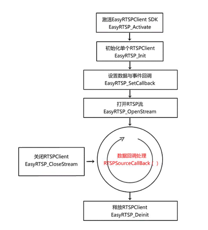 EasyRTSPClient调用流程.png