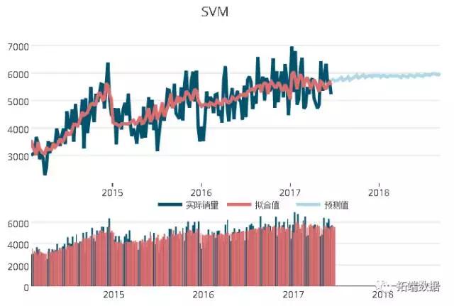 【大数据部落】基于ARIMA,SVM,随机森林销售的时间序列预测