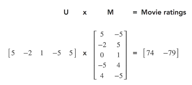 r语言机器学习:推荐系统实现(以矩阵分来解协作过滤)