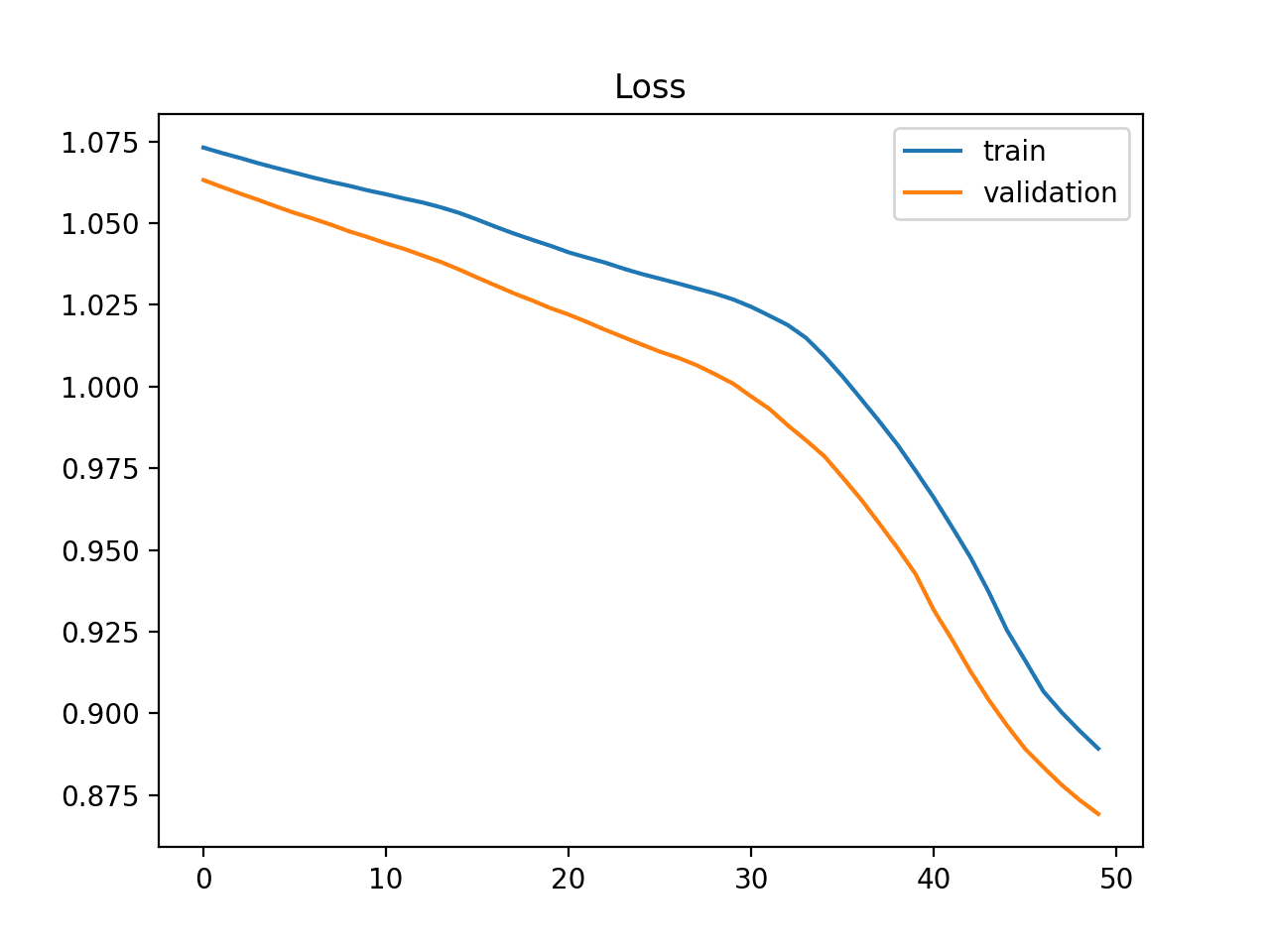 Example of Training Learning Curve Showing an Underfit Model That Does Not Have Sufficient Capacity