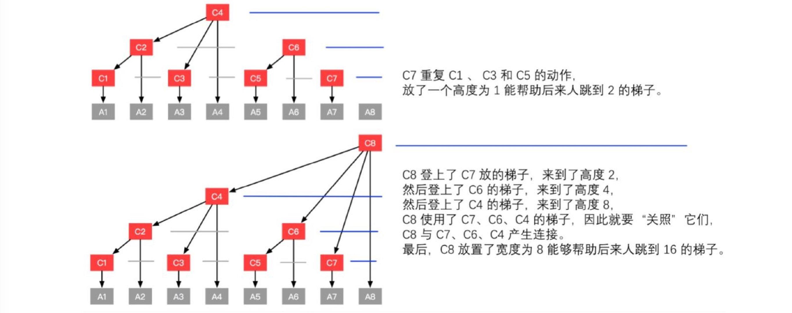 算法-树状数组