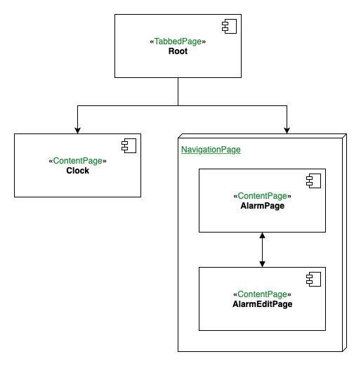 MyClockPagesDiagram
