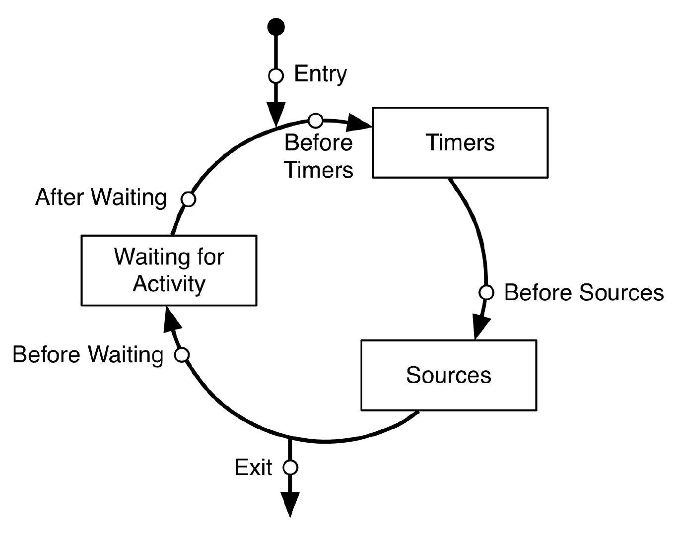 RunLoop机制