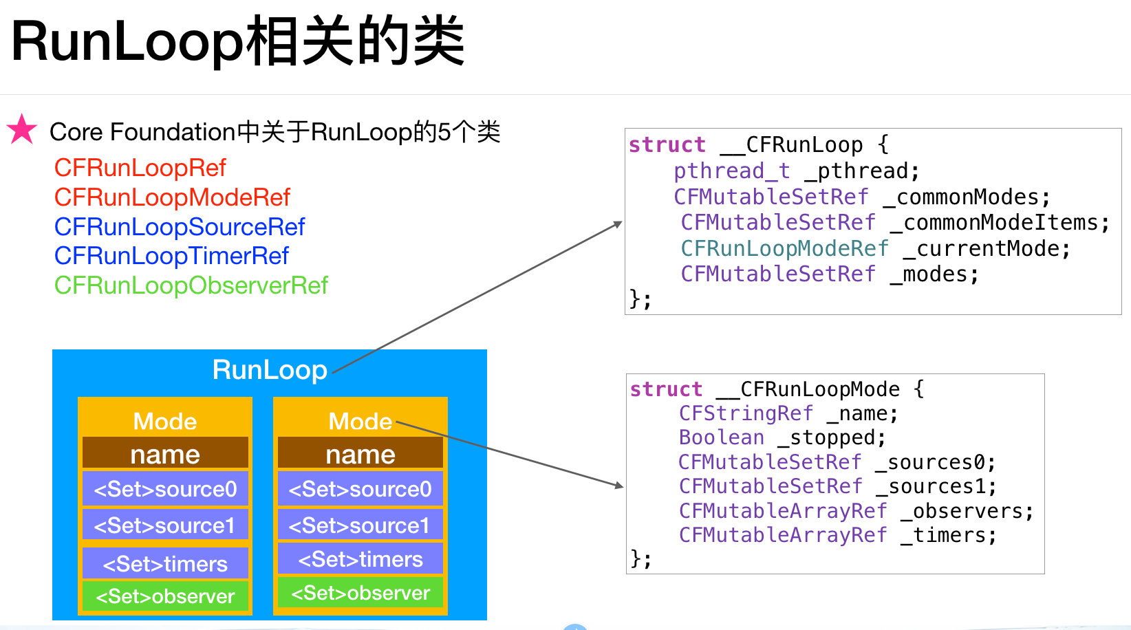 RunLoop各个类之间的关系